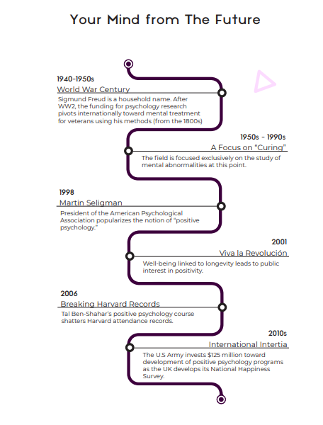 Timeline of Positive psychology showing how positivity became important by asking why Wisdom, Hope, and Creativity matter