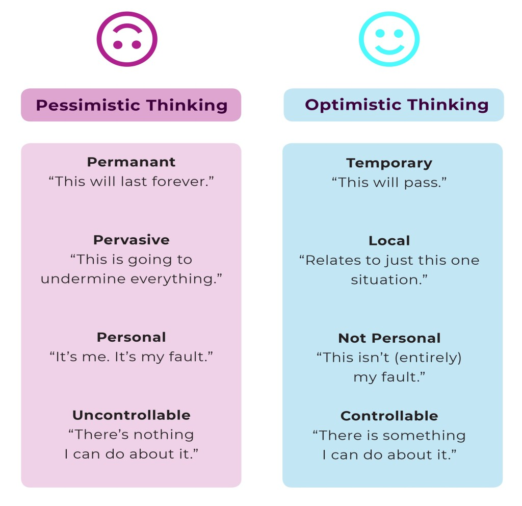 The definition of optimism and pessimism